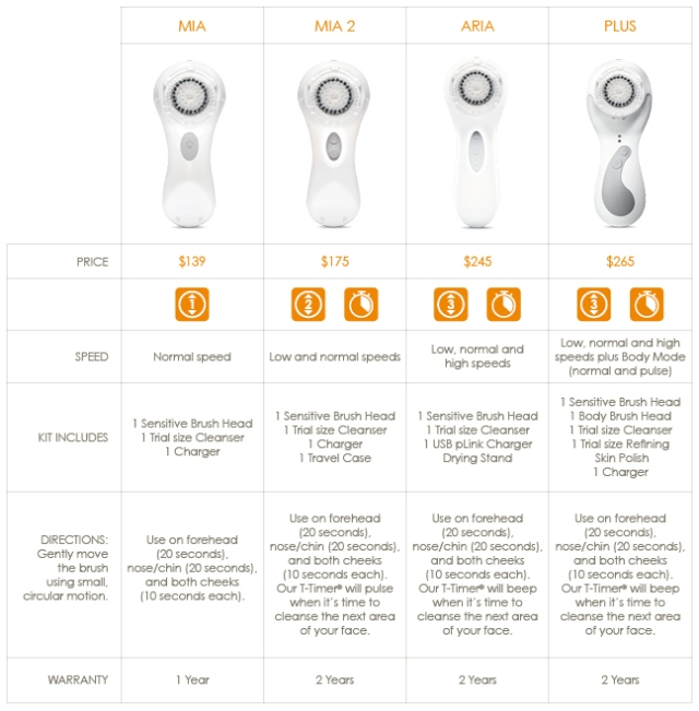 Clarisonic Comparison Chart - Sublime Finds
